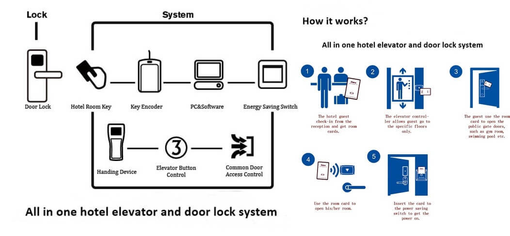 resize,m fill,w 1716,h 796# - What is Elevator Access Control System for Hotel Security?